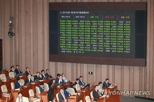 Parliament passes 11.03 tln won extra budget bill