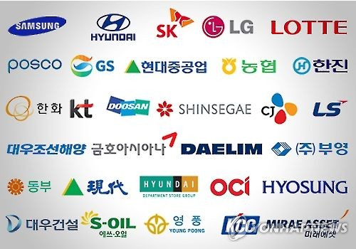 Think tank urges gov't to lift restrictions on chaebol
