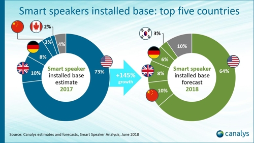 S. Korea's AI speaker market forecast to grow sharply this year
