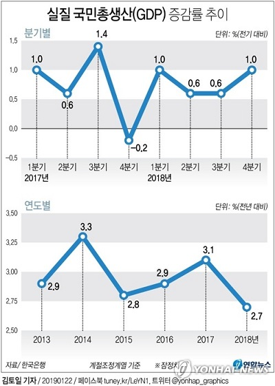 S. Korean gov't contribution to GDP growth hits nearly 20-year high in Q4