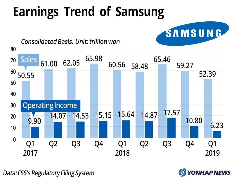 Samsung expects better second half after reporting weak Q1 results on chips