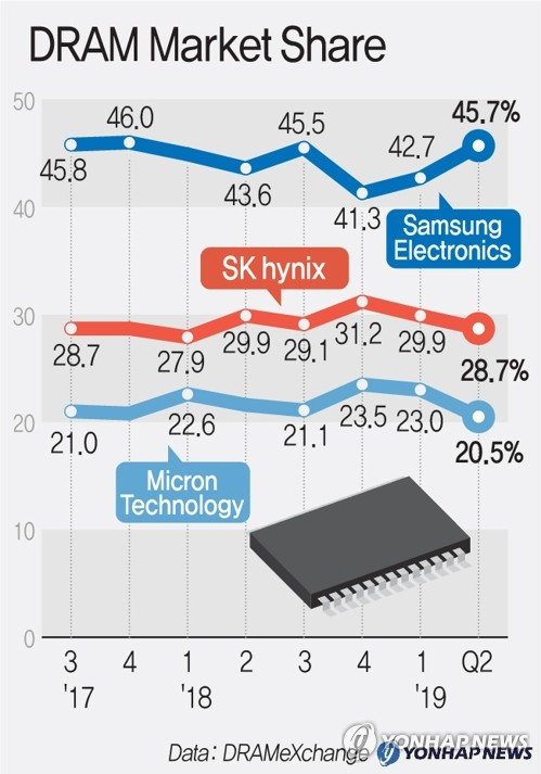 Samsung's DRAM Q2 revenue falls despite market share gain: report
