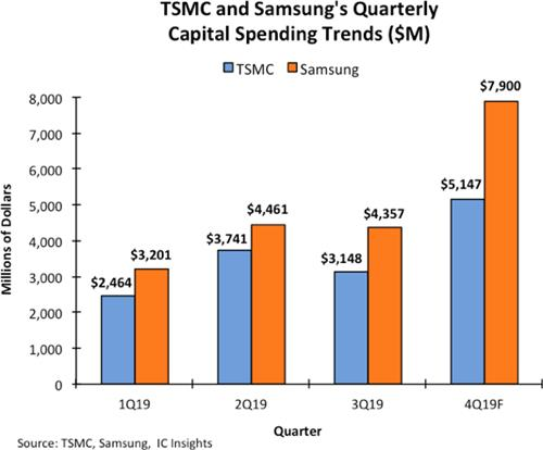 Samsung's chip capital spending from 2017-19 ranks No. 1: report