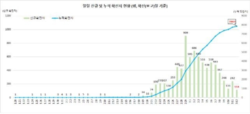 This graph, provided by the Korea Centers for Disease Control and Prevention (KCDC) on March 12, 2020, shows daily new confirmed cases of the novel coronavirus and total infections in South Korea.